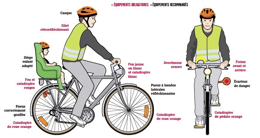 Quelle amende je risque en vélo ?