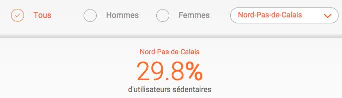 29,8% d'utilisateurs sedentaires selon Withings